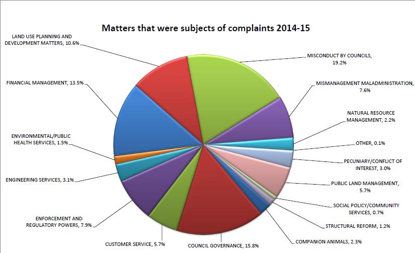 Complaint Statistics 2014-15_0