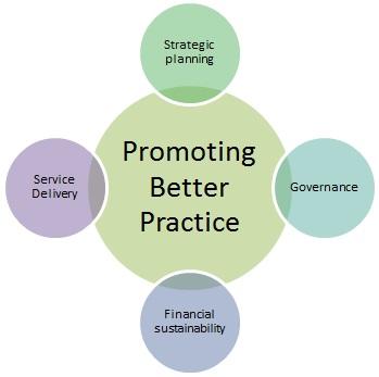 Promoting better practice