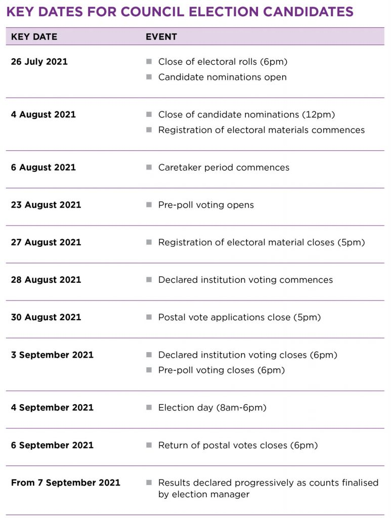 OLG Election Of Women_Key Dates - table only